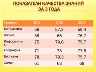 Предмет 201120122013 Математика5957,259,4 Физика586676,7 Информатика