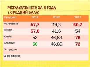 Предмет 201120122013 Математика57,744,360,7 Физика57,841,654 Химия5