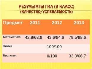Предмет201120122013 Математика 42,9/68,643,6/84,679,5/88,6 Химия100/1
