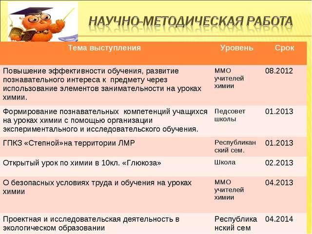 № Тема выступления УровеньСрок Повышение эффективности обучения, развитие п...