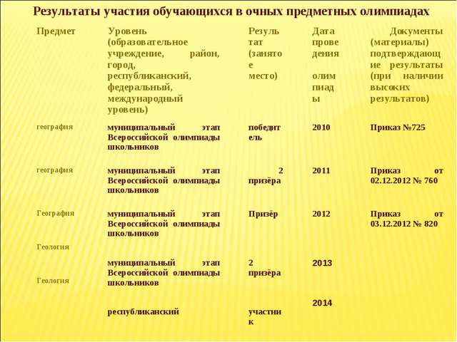 Результаты участия обучающихся в очных предметных олимпиадах ПредметУровень...
