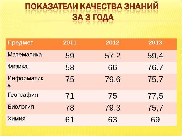 Предмет 201120122013 Математика5957,259,4 Физика586676,7 Информатика...