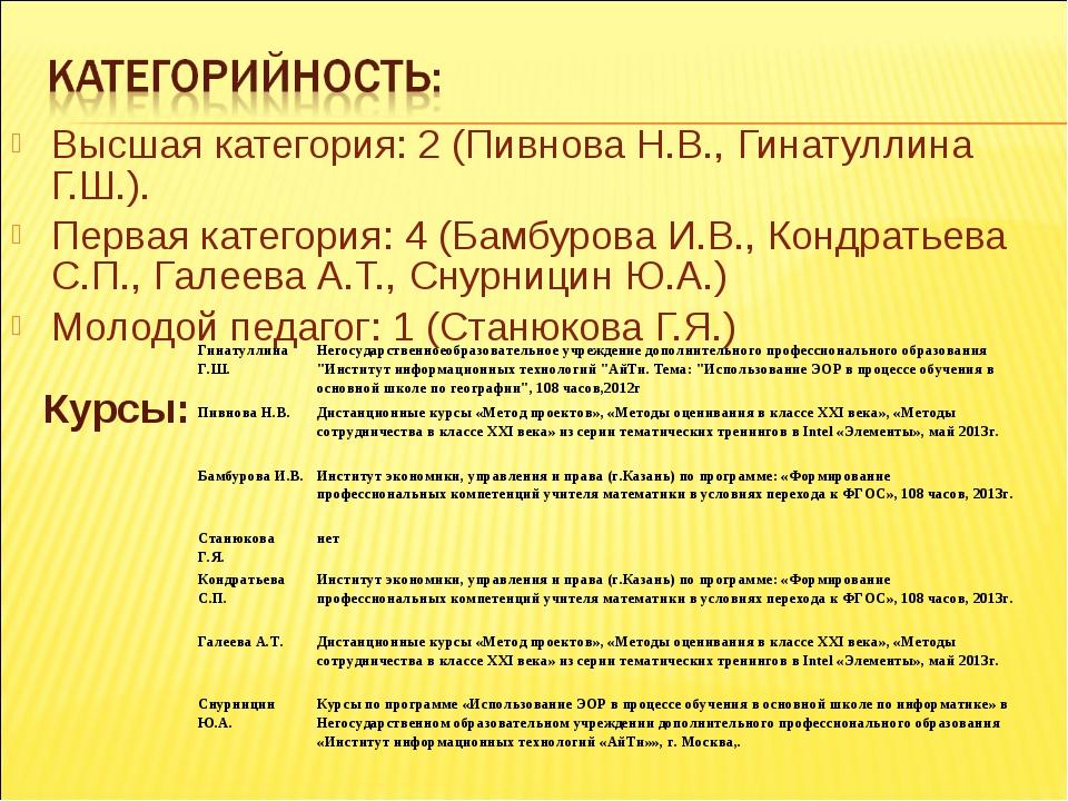 Высшая категория: 2 (Пивнова Н.В., Гинатуллина Г.Ш.). Первая категория: 4 (Ба...