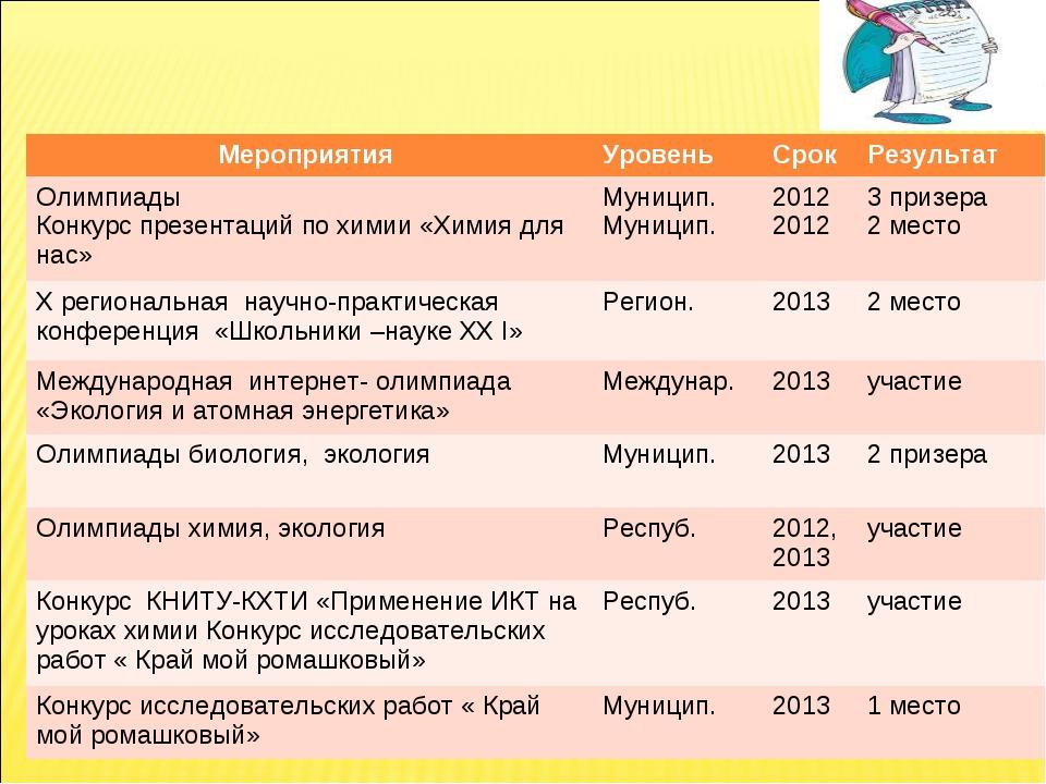 Мероприятия УровеньСрок Результат Олимпиады Конкурс презентаций по химии «...