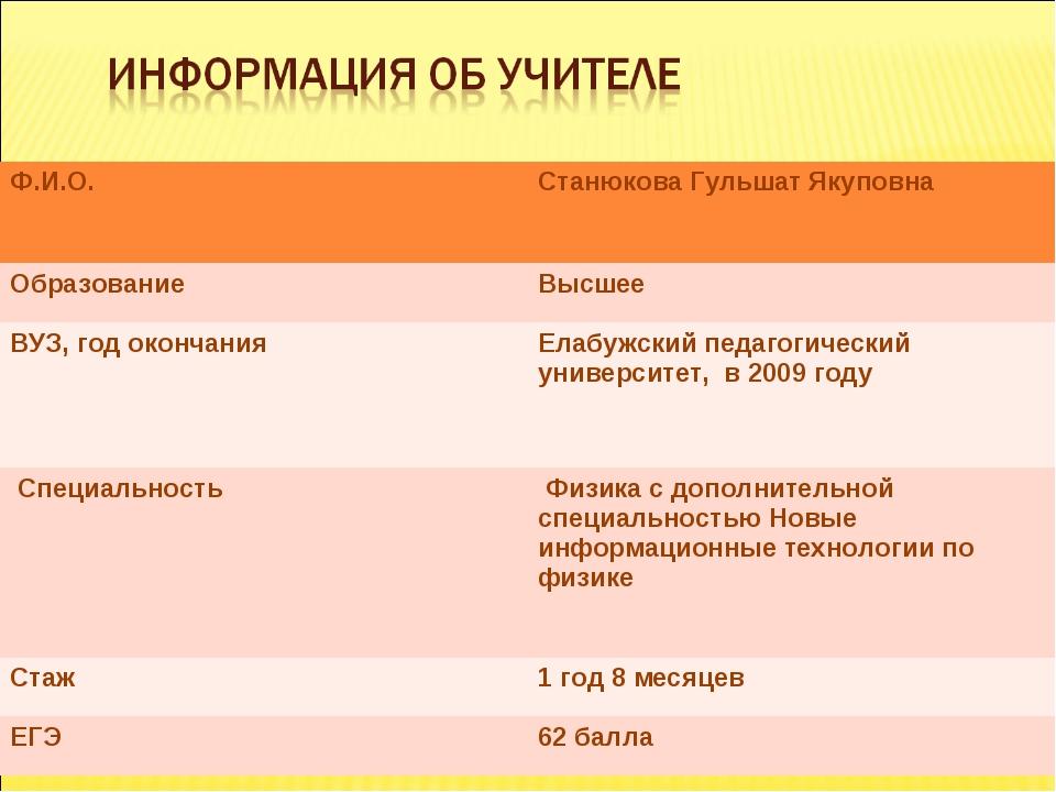 Ф.И.О.Станюкова Гульшат Якуповна ОбразованиеВысшее ВУЗ, год окончанияЕлабу...