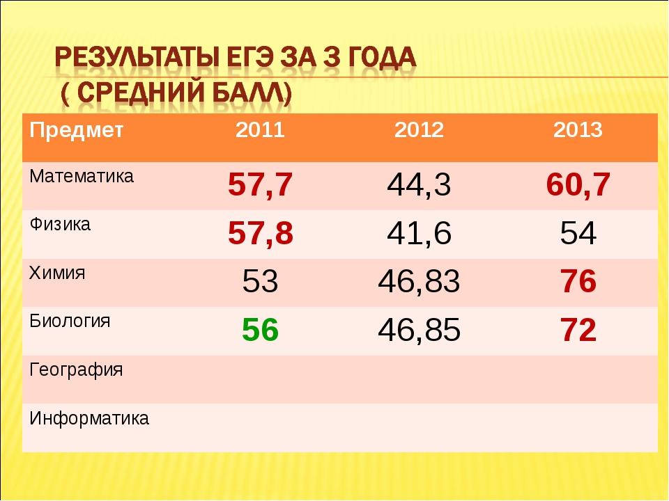 Предмет 201120122013 Математика57,744,360,7 Физика57,841,654 Химия5...