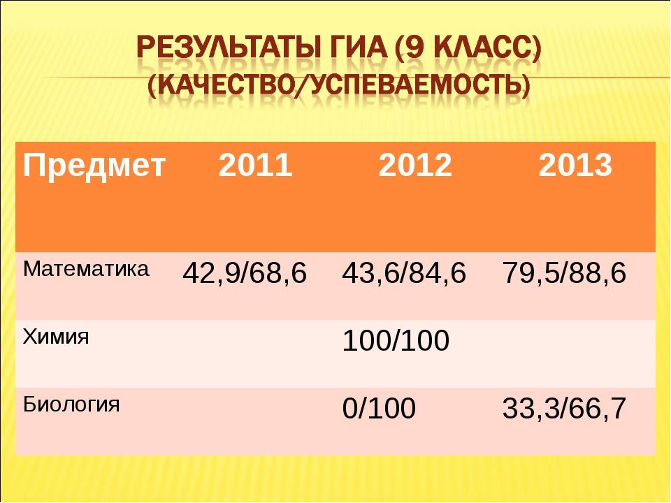 Предмет201120122013 Математика 42,9/68,643,6/84,679,5/88,6 Химия100/1...