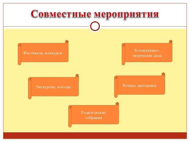 Родительские собрания Фестивали, конкурсы Экскурсии, походы Коллективно-творч...