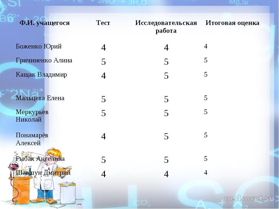 Ф.И. учащегосяТестИсследовательская работаИтоговая оценка Боженко Юрий44...