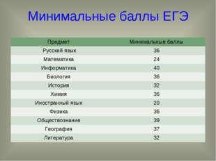 Минимальные баллы ЕГЭ Предмет Минимальные баллы Русский язык36 Математика