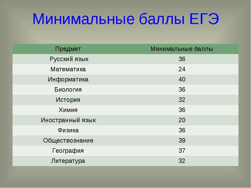 Минимальные баллы ЕГЭ Предмет Минимальные баллы Русский язык36 Математика...