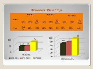 Математика ГИА за 3 года Класс2010-2011 2011-2012 2012-2013 качобучСр б