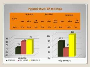 Русский язык ГИА за 3 года Класс2010-2011 2011-2012 2012-2013 качобучСр