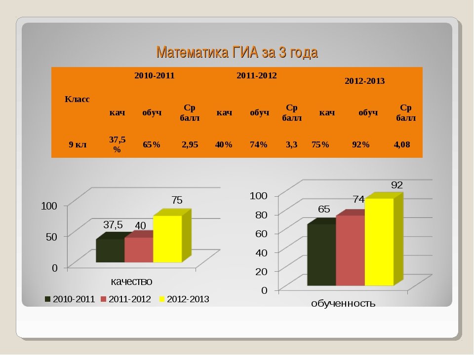 Математика ГИА за 3 года Класс2010-2011 2011-2012 2012-2013 качобучСр б...