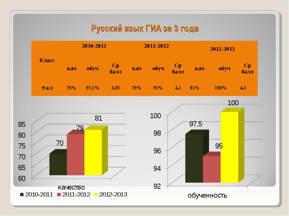 Русский язык ГИА за 3 года Класс2010-2011 2011-2012 2012-2013 качобучСр...