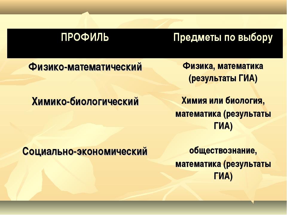 . ПРОФИЛЬПредметы по выбору Физико-математическийФизика, математика (резул...