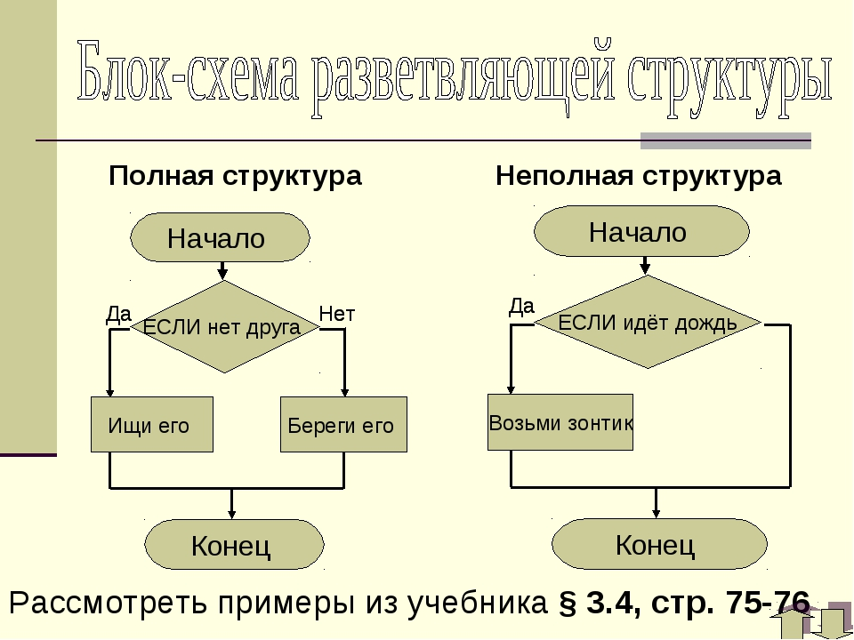 Полная структура Неполная структура Рассмотреть примеры из учебника § 3.4, ст...