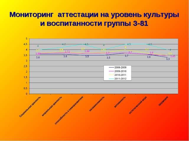 Мониторинг аттестации на уровень культуры и воспитанности группы З-81