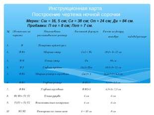 Инструкционная карта Построение чертежа ночной сорочки Мерки: Сш = 16, 5 см;