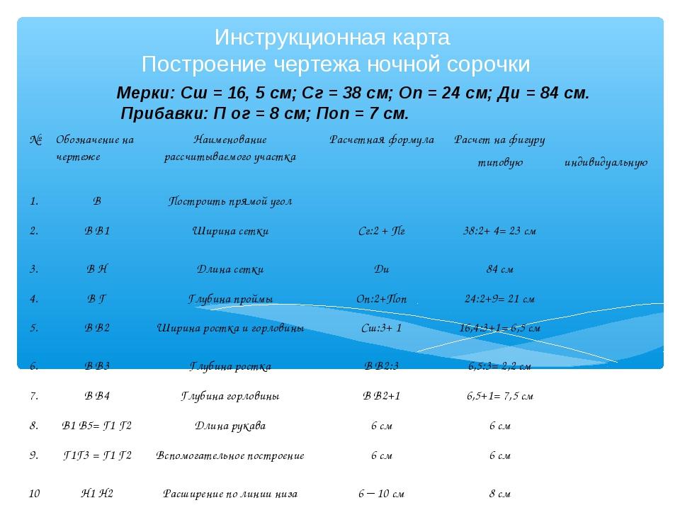 Инструкционная карта Построение чертежа ночной сорочки Мерки: Сш = 16, 5 см;...