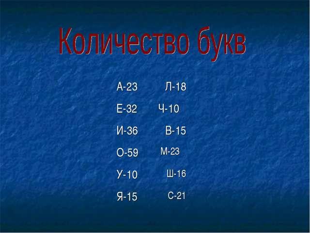 А-23Л-18 Е-32 Ч-10 И-36В-15 О-59 М-23 У-10Ш-16 Я-15С-21