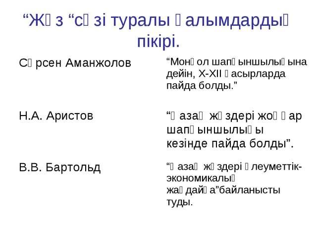 """""""Жүз """"сөзі туралы ғалымдардың пікірі.    Сәрсен Аманжолов""""Монғол шапқынш..."""