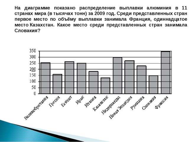 На диаграмме показано распределение выплавки алюминия в 11 странах мира (в ты...