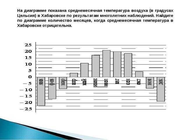 На диаграмме показана среднемесячная температура воздуха (в градусах Цельсия)...