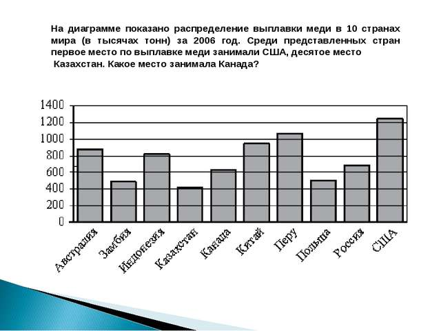 На диаграмме показано распределение выплавки меди в 10 странах мира (в тысяча...