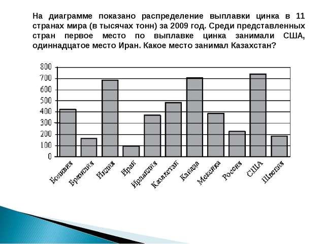 На диаграмме показано распределение выплавки цинка в 11 странах мира (в тысяч...