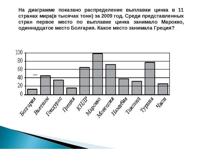 На диаграмме показано распределение выплавки цинка в 11 странах мира(в тысяча...