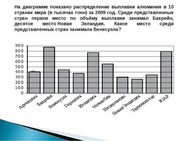 На диаграмме показано распределение выплавки алюминия в 10 странах мира (в ты...