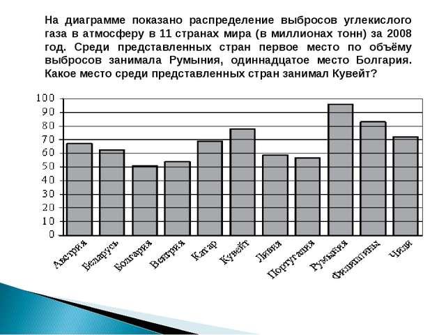 На диаграмме показано распределение выбросов углекислого газа в атмосферу в 1...