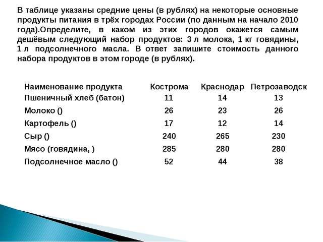 В таблице указаны средние цены (в рублях) на некоторые основные продукты пита...