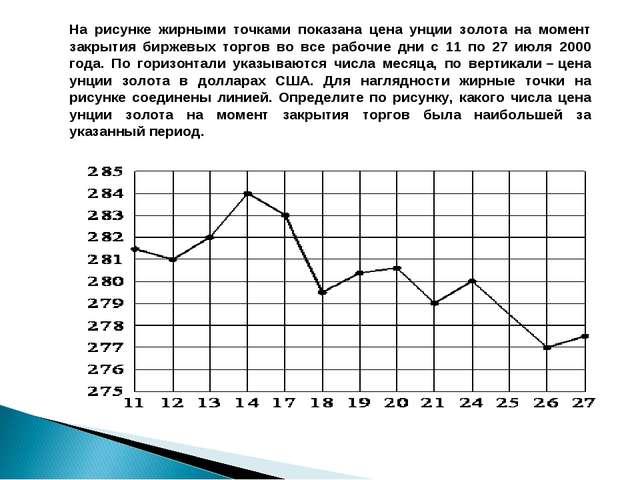 На рисунке жирными точками показана цена унции золота на момент закрытия бирж...