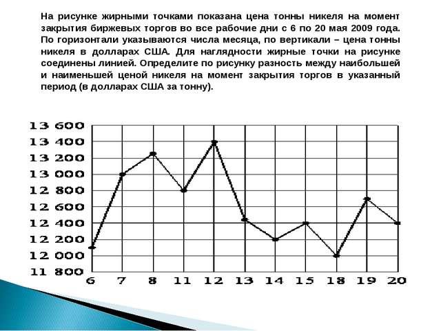 На рисунке жирными точками показана цена тонны никеля на момент закрытия бирж...