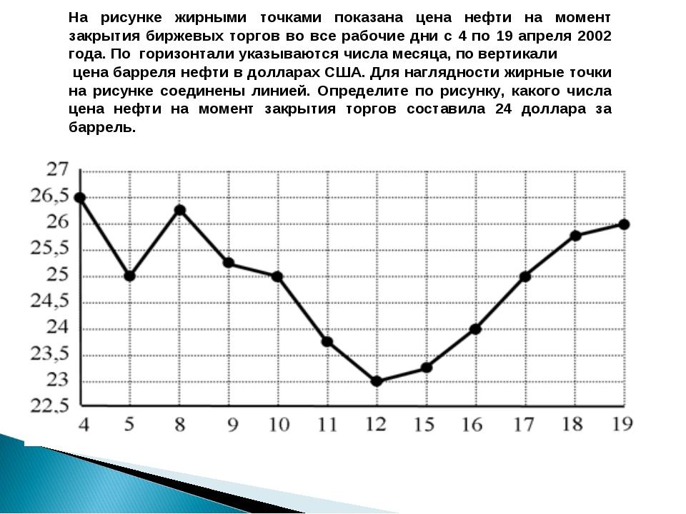 На рисунке жирными точками показана цена нефти на момент закрытия биржевых то...