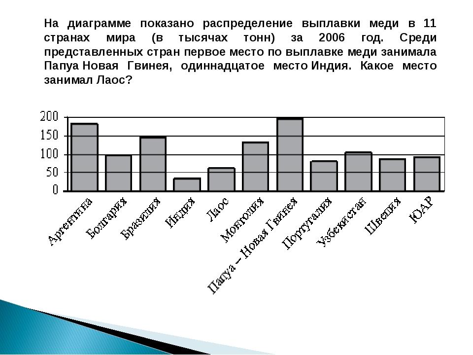 На диаграмме показано распределение выплавки меди в 11 странах мира (в тысяча...