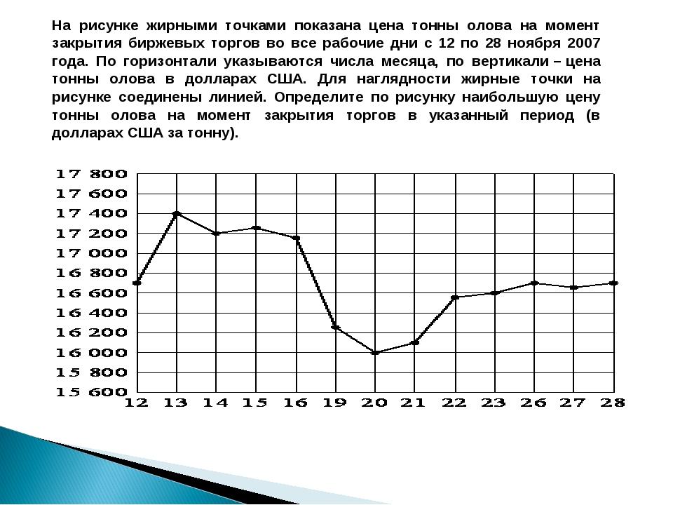 На рисунке жирными точками показана цена тонны олова на момент закрытия бирже...