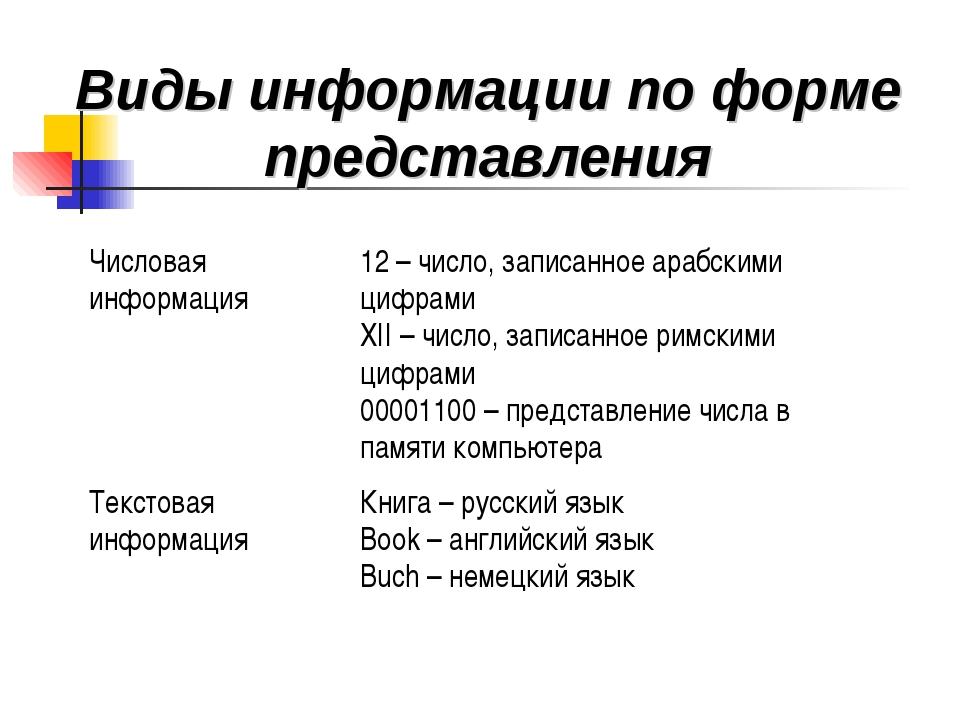 Виды информации по форме представления Числовая информация12 – число, записа...