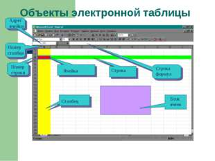 Объекты электронной таблицы Ячейка Строка Столбец Номер строки Номер столбца
