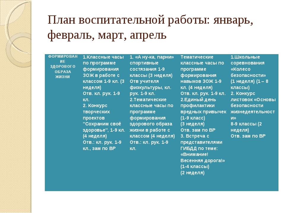 План воспитательной работы: январь, февраль, март, апрель ФОРМИРОВАНИЕ ЗДОРОВ...