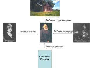 Ключница Пелагея Любовь к чтению Любовь к природе Любовь к сказкам Любовь к р