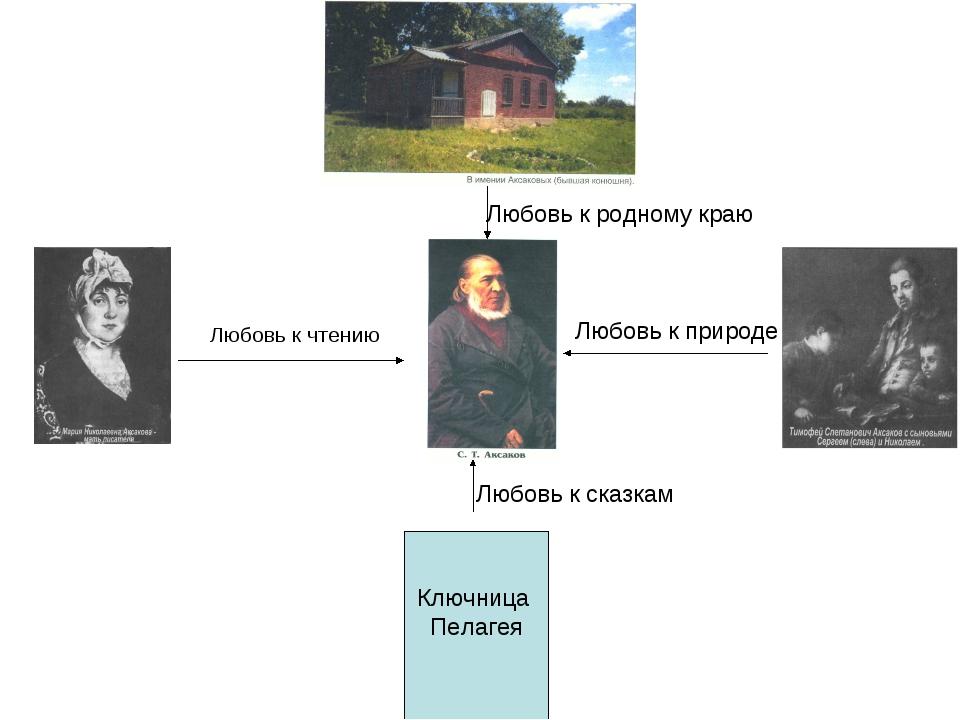 Ключница Пелагея Любовь к чтению Любовь к природе Любовь к сказкам Любовь к р...