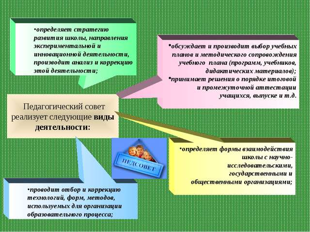 Педагогический совет реализует следующие виды деятельности: проводит отбор и...