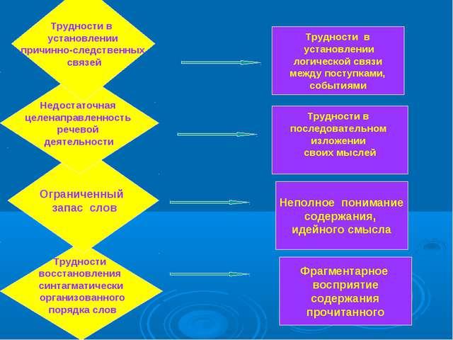 Трудности в установлении логической связи между поступками, событиями Труднос...