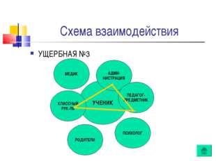 Схема взаимодействия УЧЕНИК АДМИ- НИСТРАЦИЯ ПЕДАГОГ- ПРЕДМЕТНИК ПСИХОЛОГ РОДИ