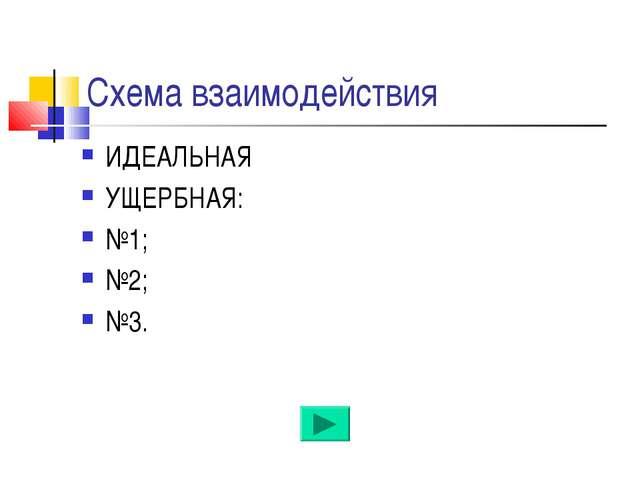 Схема взаимодействия ИДЕАЛЬНАЯ УЩЕРБНАЯ: №1; №2; №3.