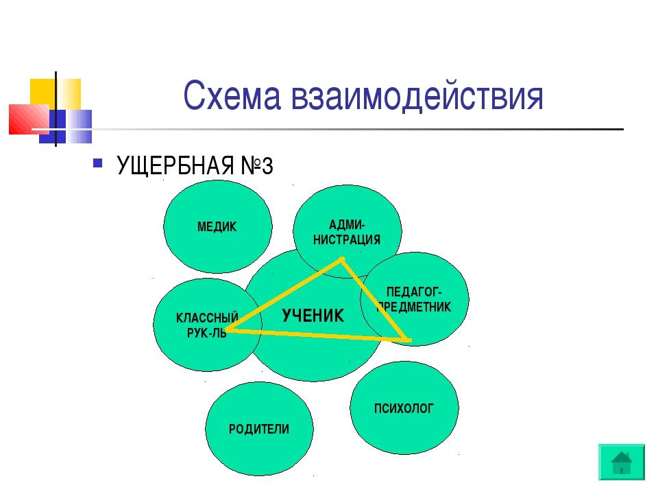Схема взаимодействия УЧЕНИК АДМИ- НИСТРАЦИЯ ПЕДАГОГ- ПРЕДМЕТНИК ПСИХОЛОГ РОДИ...