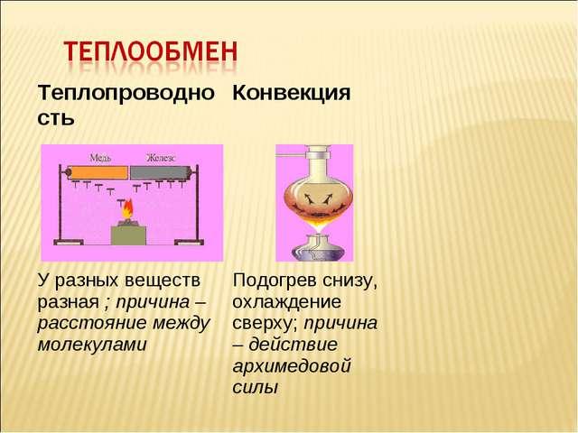 Теплопроводность Конвекция   У разных веществ разная ; причина – расстоя...